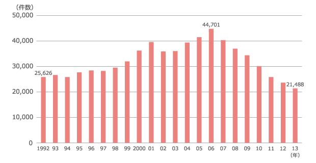 国際結婚件数の推移