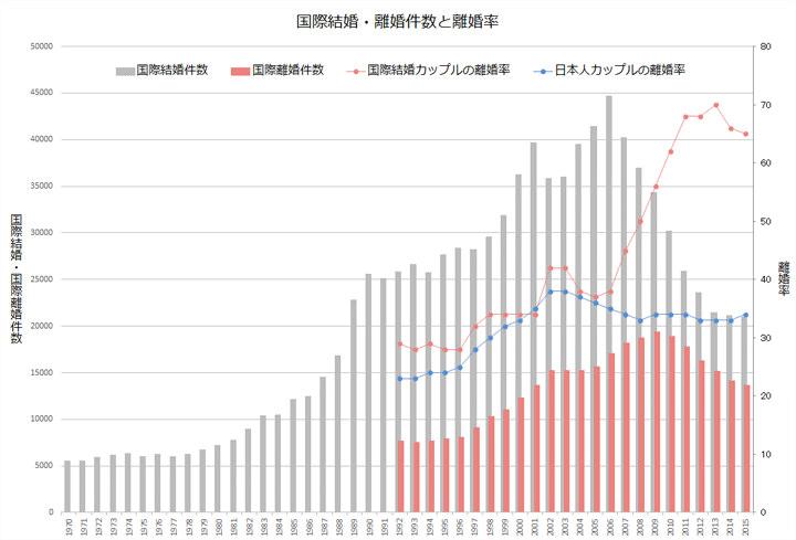 国際結婚・離婚件数と離婚率