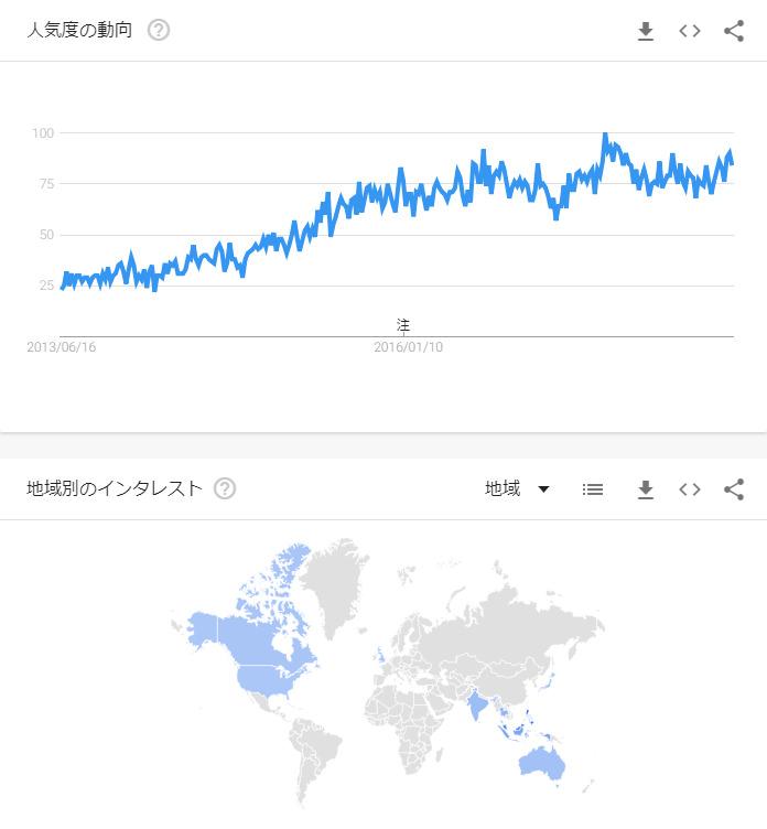 Googleトレンド「Pornhub Japanese」